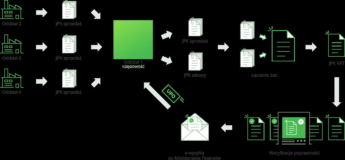 Złączenie jpk vat z wszystkich oddziałów Twojej firmy w spójny, zweryfikowany, jednolity plik kontrolny. Wysyłka i pobieranie UPO