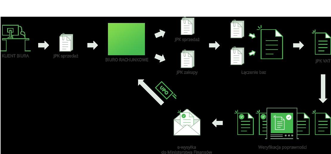 Połączenie plików jpk vat dla biur rachunkowych - pewna i sprawdzona metoda - zaufany program.