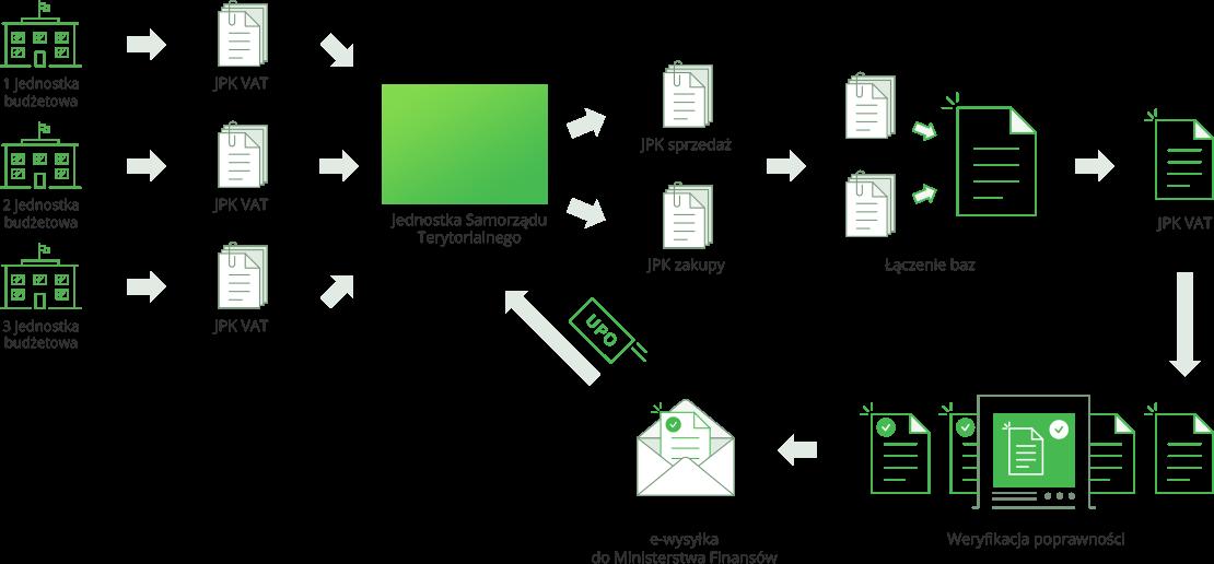 Połączone pliki jpk w samorządach. Sprawdzone i polecane rozwiązanie do łączenia jpk_vat dla jednostek samorządu terytorialnego.